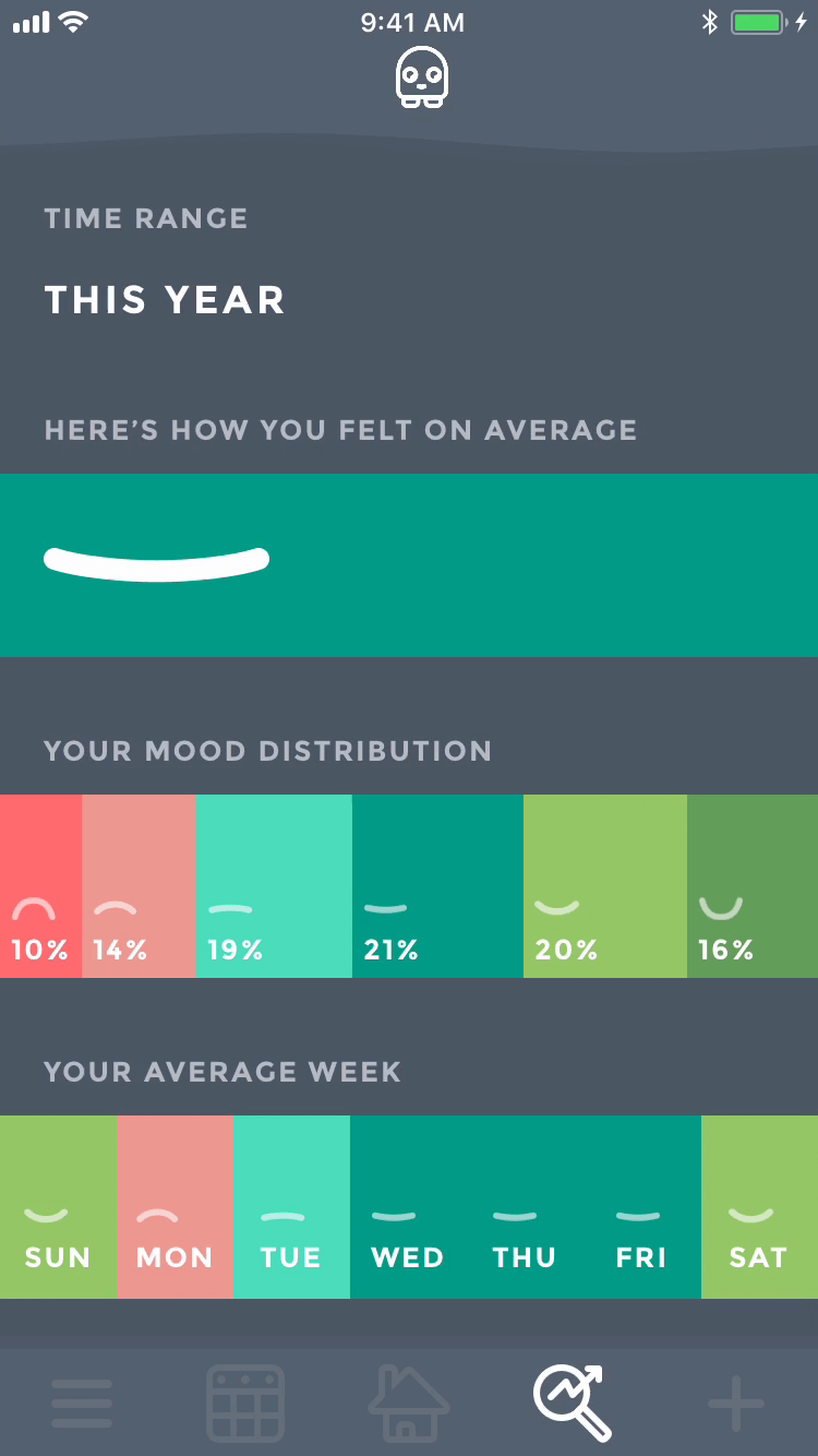 Moodistory - Your Personal Mood Tracker: Analytics
