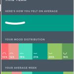 Moodistory App Screenshot /w iPhone: Analytics