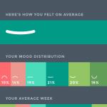 Moodistory App Screenshot: Analytics