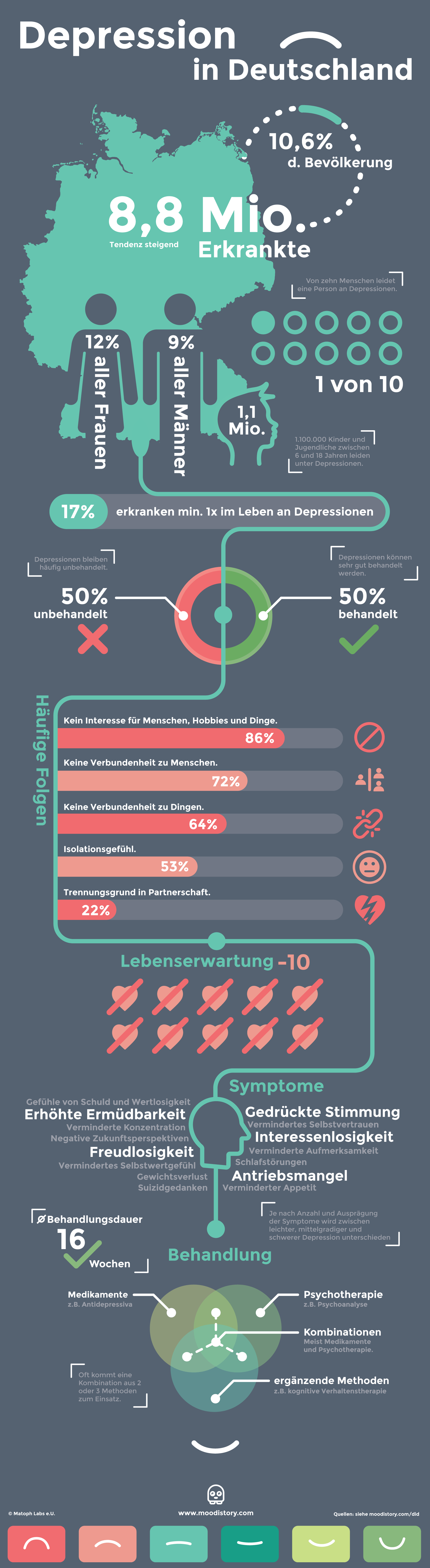 depression in deutschland